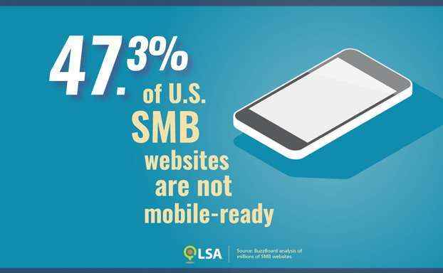 The Incredible Importance of Mobile to Small Businesses